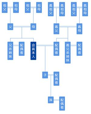 親族間のANAマイルの利用可能範囲